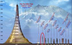 Tòa nhà cao nhất thế giới có thể cao gấp 5 lần tòa nhà Buji Dubai